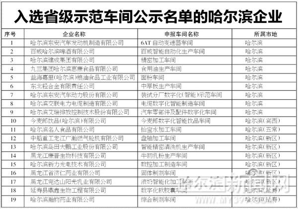 冰城19家企业入选省级示范车间