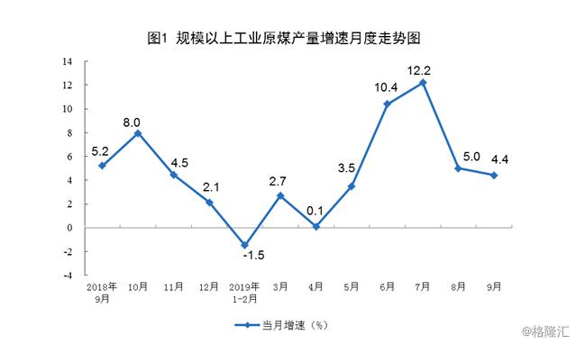 统计局:9月原煤生产增速放缓 同比增长4.4%