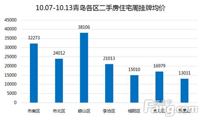 上周10.07-10.13青岛二手房网签共计1039套 同比上涨52.6%
