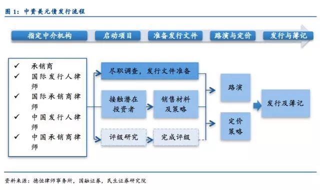 中资美元债发行流程、费用和架构