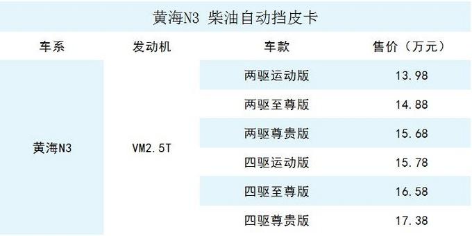 13.98—17.38万 国产小猛禽柴油版自动挡皮卡上市