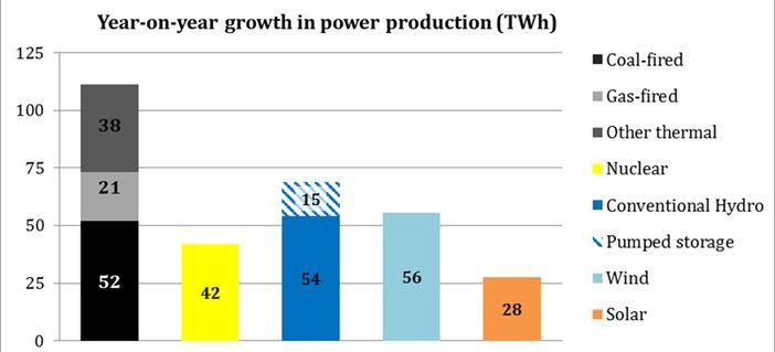 【图】中国2016年不同发电方式发电量增长情况对比