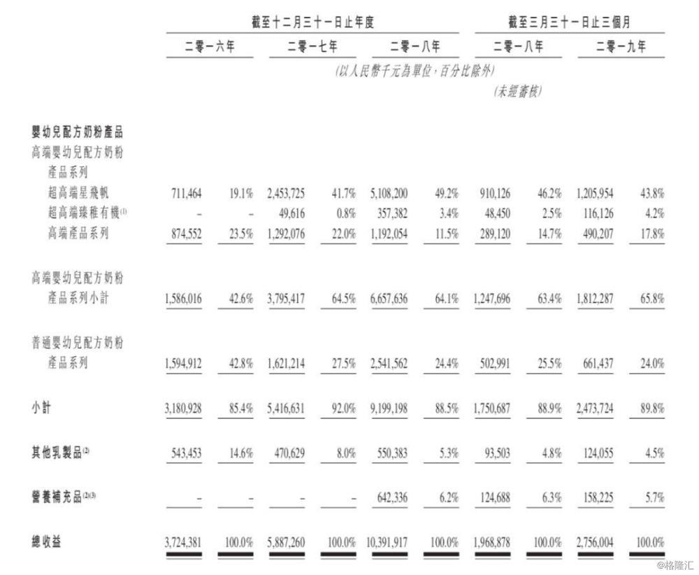 年赚103亿,刘永好入局,飞鹤成港股奶粉第一股,市值超650亿