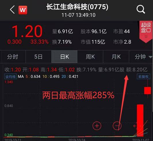 土豪娱乐官网站 广州上半年地区GDP增长6.2%,经济运行稳中有升