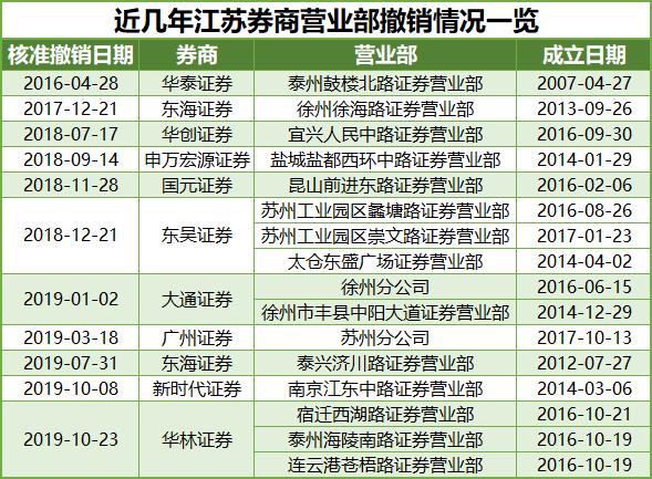 水土不服or战略调整?7家外地券商营业部今年撤离江苏