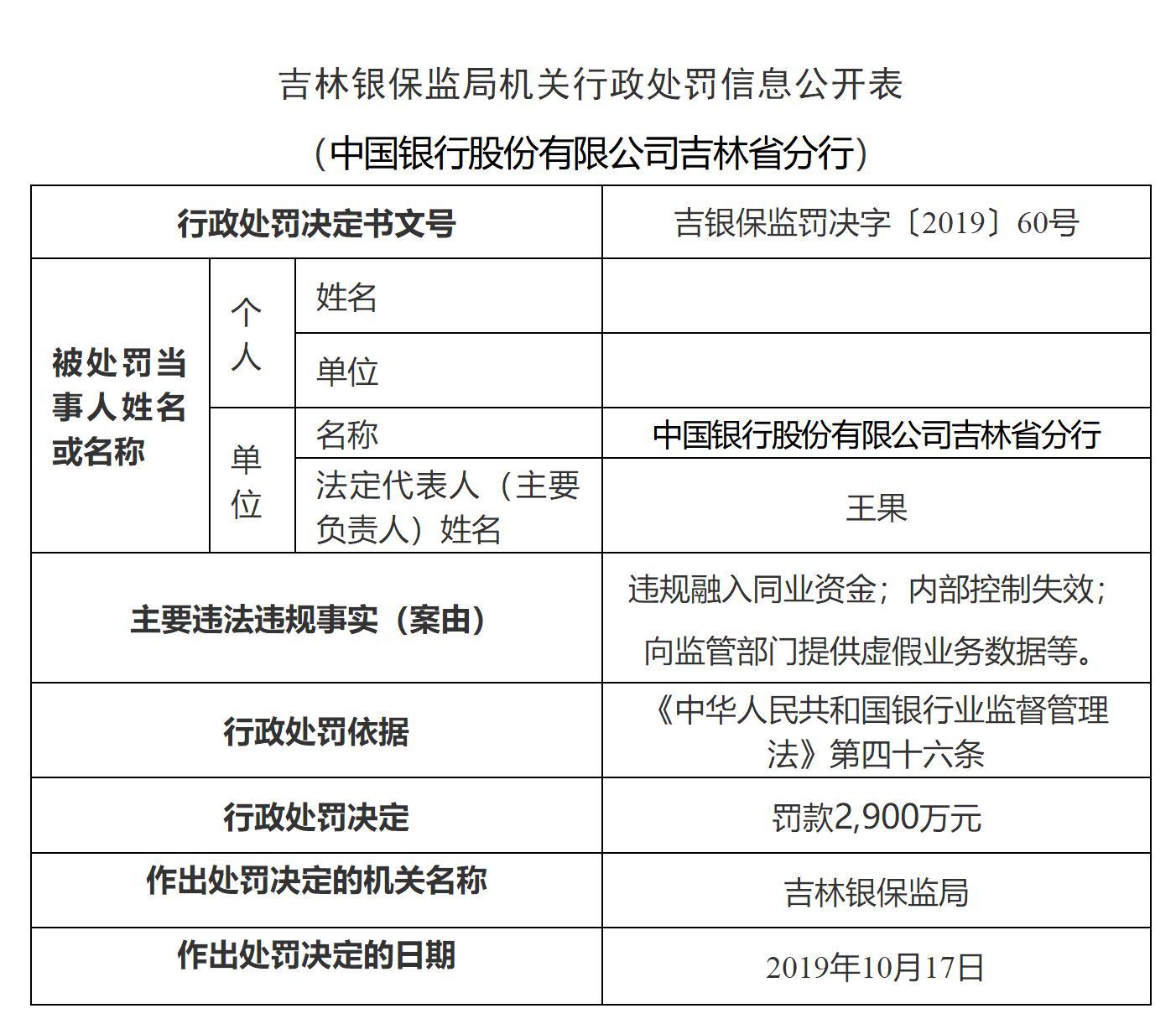 违规融入同业资金579亿!中国银