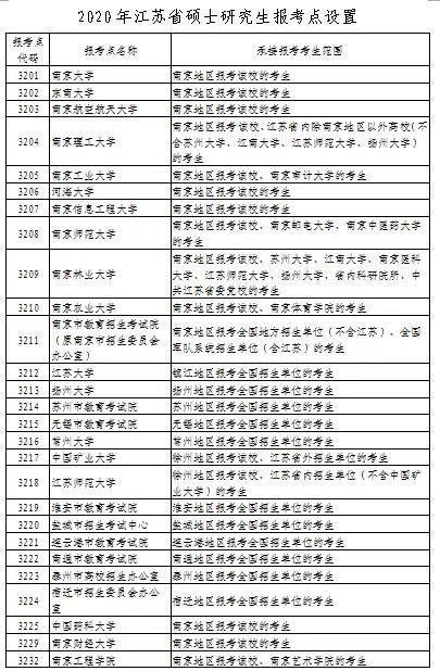 来了!江苏省2020年全国硕士研究生招生网上报名公告