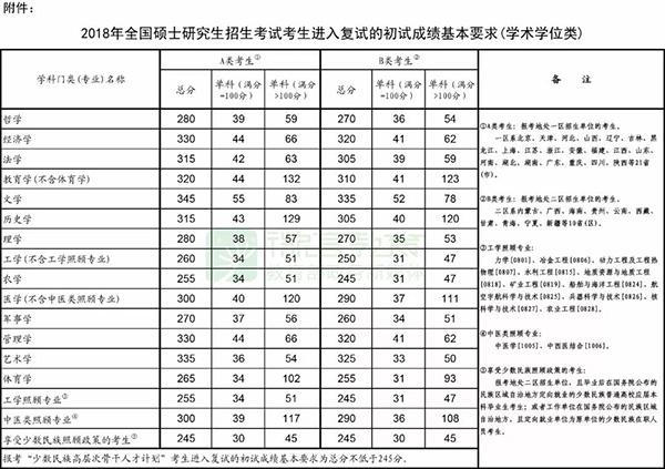 怎样买彩票才能中大奖:教育部发布2018考研国家线_3月23日起可申请调剂