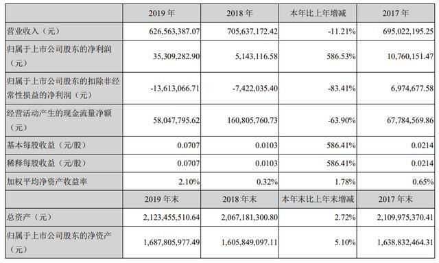 鸿博股份2019年净利3531万元,同比增长587%