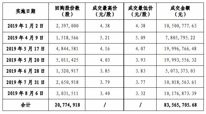 中天金融:回购20,77万股股份 占总股本的0.297%