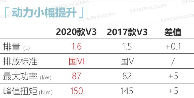 """中国版""""宝马""""SUV上市!动力、尺寸比宝骏510更出色,5.99万起售"""