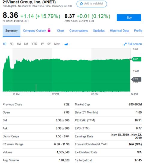 股讯   美股小幅收跌 世纪互联好事成双股价上涨15.79%