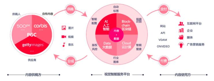 视觉中国的基本业务介绍