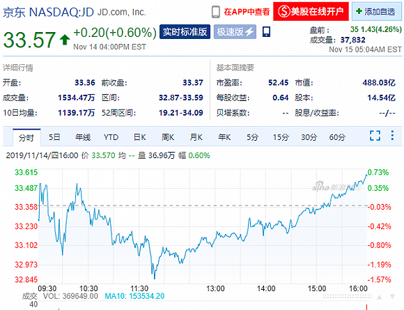 京东股价盘前上涨逾4%,三季度业绩远超预期