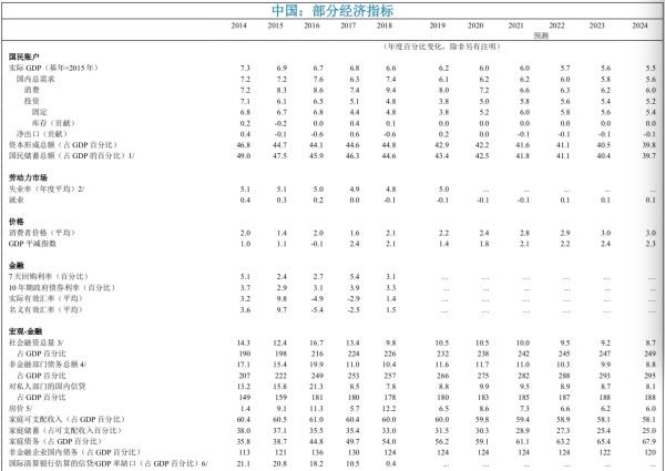 详解IMF中国第四条款磋商报告:加强汇率弹性,不建议放松货币政策