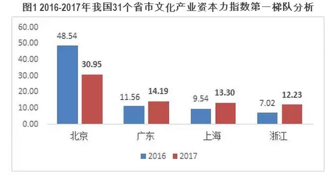 北上广浙文化产业资本力指数全国领先