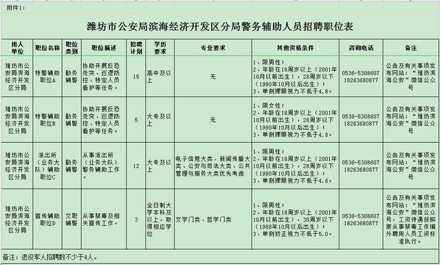 潍坊市公安局滨海经济开发区分局警务辅助人员招聘简章
