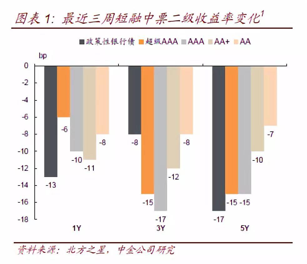 【中金固收·信用】中国信用策略双周报:债市违约频发CRM再现 20181019