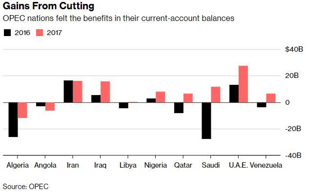 两张图告诉你:减产政策执行下哪些OPEC成员国最受益