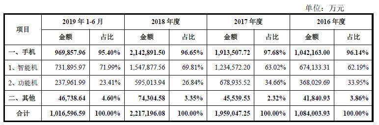 """抢下新兴市场600亿部手机""""半壁江山"""",""""传音控股""""还要与三星小米们""""刚正面"""""""