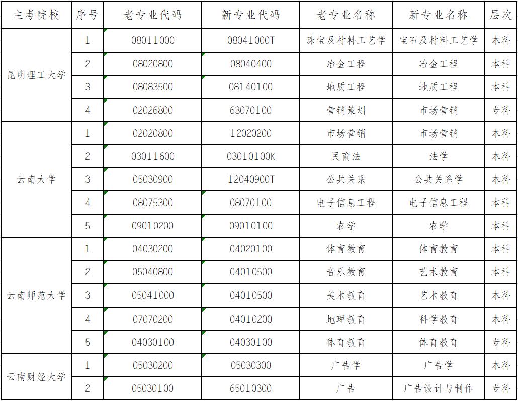 云南高等教育自考4所高校16个专