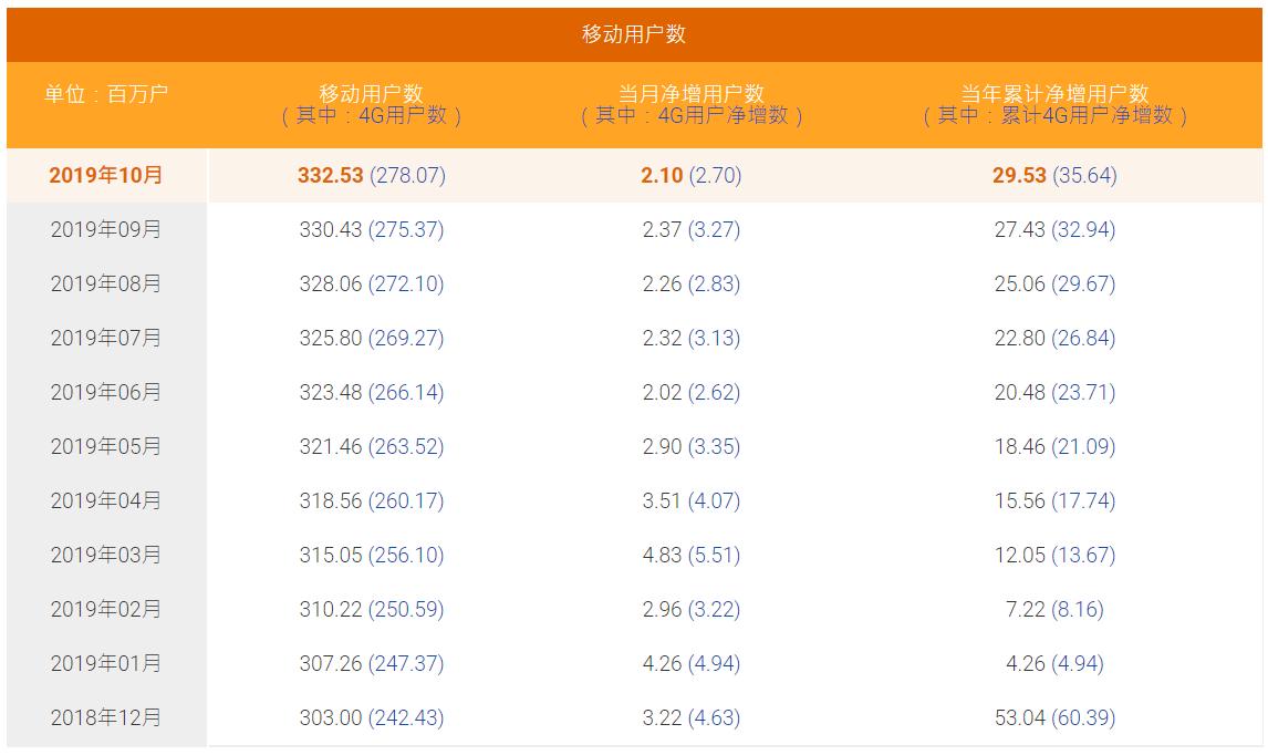 中国电信10月4G用户净增270万,有线宽带用户净增59万