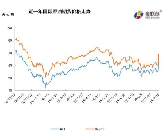 原油市场周报:沙特遇袭左右油价 国际原油冲高回落