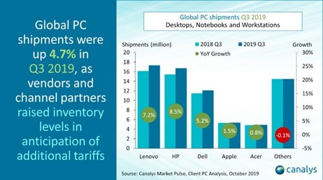 全球PC出货量同比增长4.7%:联