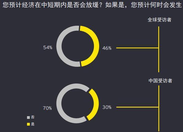 安永报告:约70%的中国受访者认为经济在中短期内不会下滑
