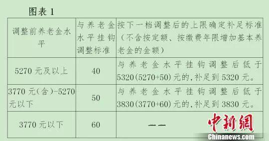北京有关挂钩调整的方案。 杜燕 摄