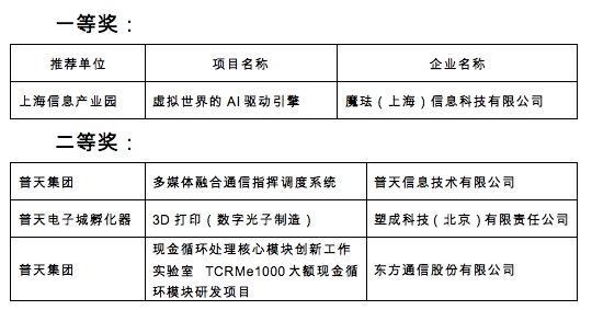 """""""普天双创杯""""创新创业大赛在京举办"""