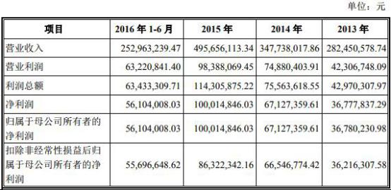 中山金马三年业绩停步 关联交易粉饰的增长泡泡破了?