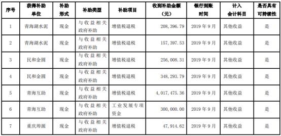 金圆股份子公司收到政府补助款项共计5698万元