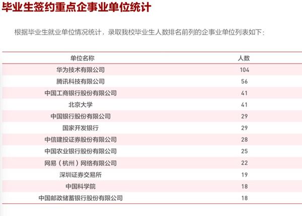 北京大學2018屆畢業生簽約重點企事業單位統計(截圖)