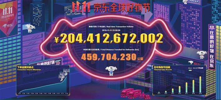 """""""京东全球好物节""""累计下单超2044亿元"""