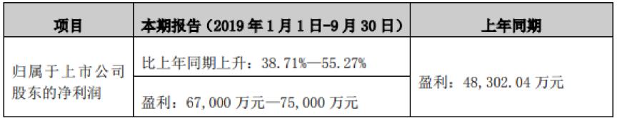 上葡京游戏平台注册-西山煤电2019年三季报点评:增持晋兴能源 增厚公司业绩