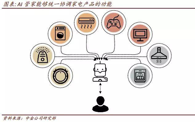 AI人工智能系列:智能家居