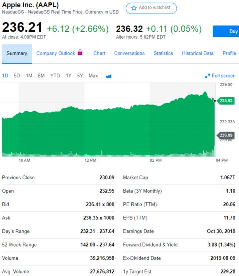 股讯   国际贸易关系消息提振美股 苹果市值超微软重回第一
