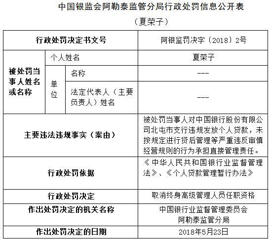 中国银行北屯市支行违规发放个贷 四人遭罚一人