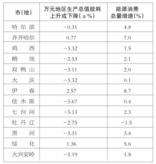 2018年黑龙江省各市(地)万元地区生产总值能耗降低率等指标公报