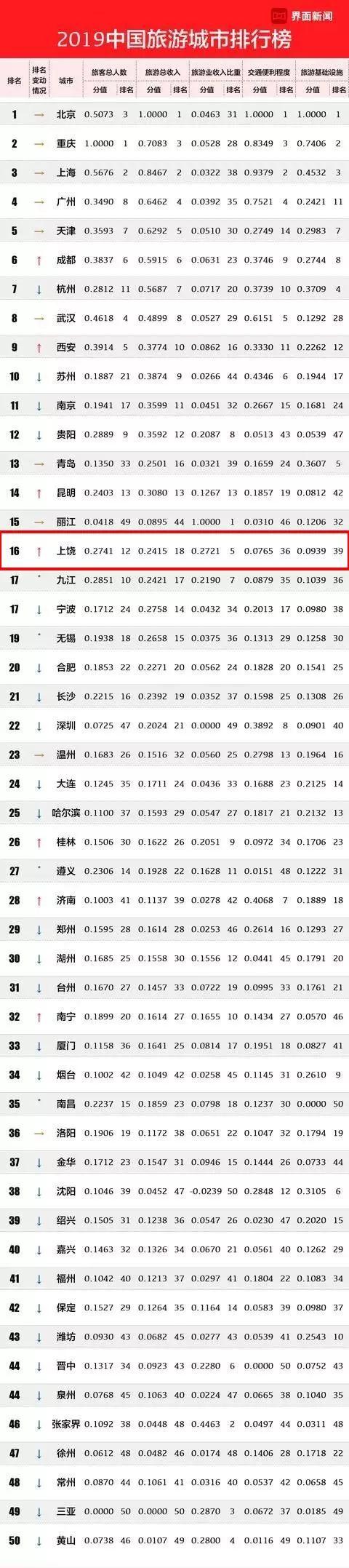 """""""中国旅游城市榜""""上饶排名更进一步"""