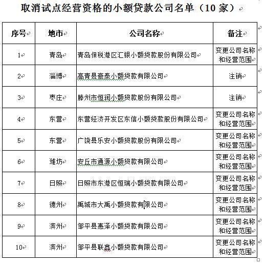 山东又有10家小额贷款公司试点经营资格被取消