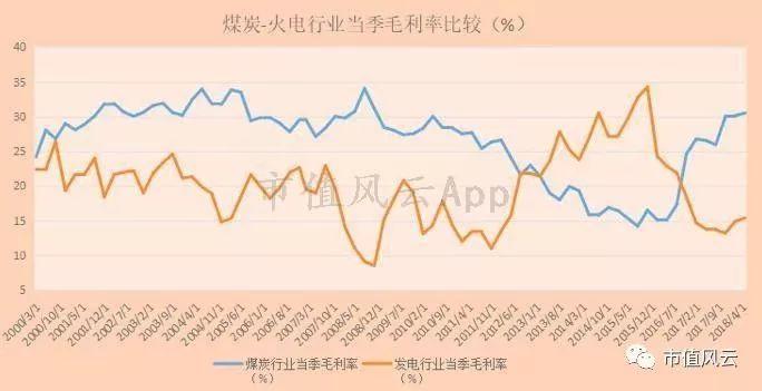 【图】煤—电行业毛利率变动
