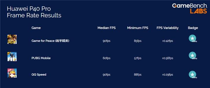 GameBench公布华为P40 Pro游戏测试:《和平精英》可达90fps
