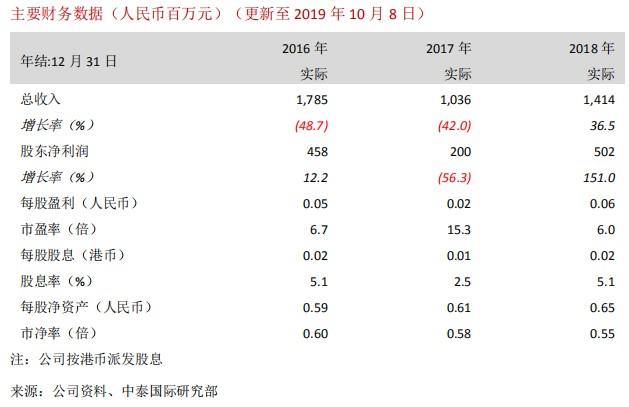 中泰国际:协合新能源(00812)