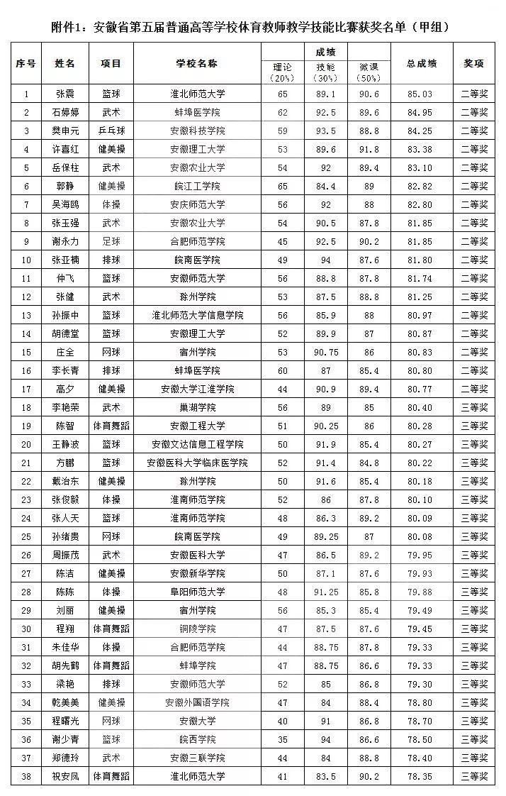 安徽高校体育老师教学技能大比拼!快看上榜名单