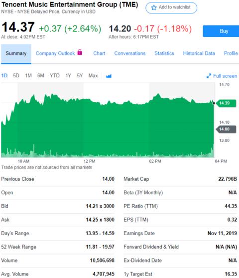 股讯 | 美股涨跌不一 Alphabet股价累计上涨29%