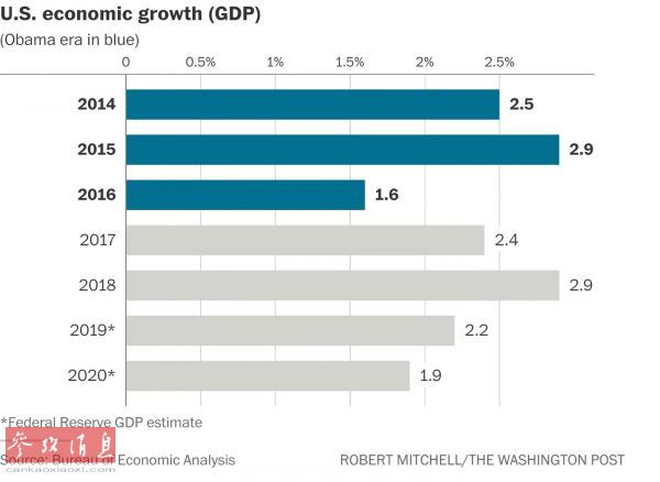 吉姆・奥尼尔:中国经济增长对美