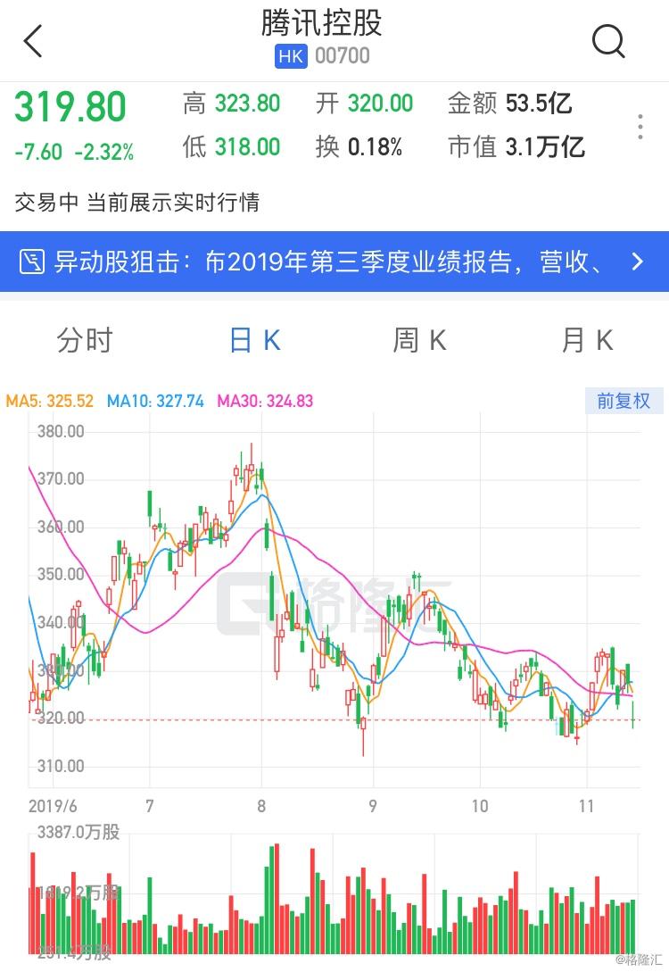 """交银国际:维持腾讯(0700.HK)""""买入""""评级 目标价401港元"""