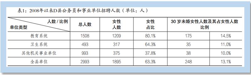 江西财大|县域报告①县城体制内缘何出现大量剩女